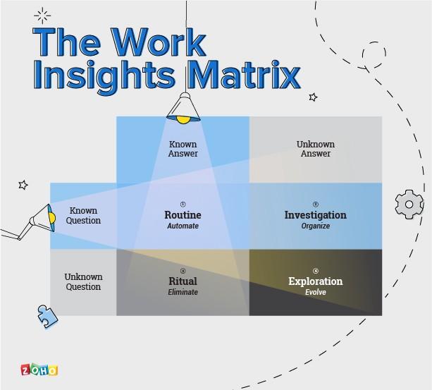 4 types of work - matrix