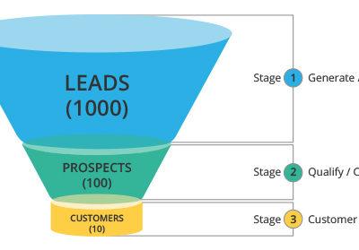 Leads zijn geen synomiem voor Prospecten